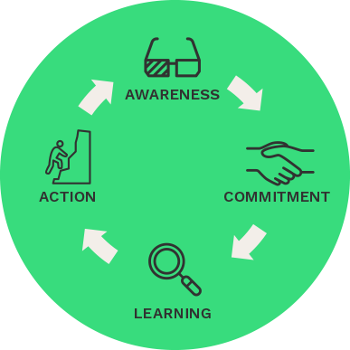 Infographic: Awareness, Commitment, Learning, Action
