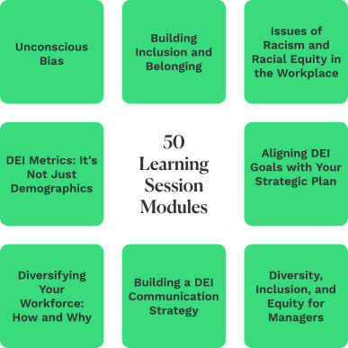 Infographic: 50 Learning Session Modules